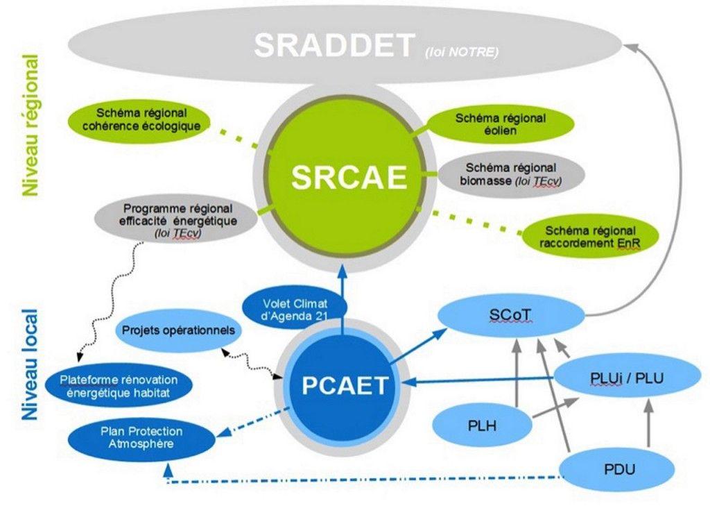 Shema SRCAE-PCAET